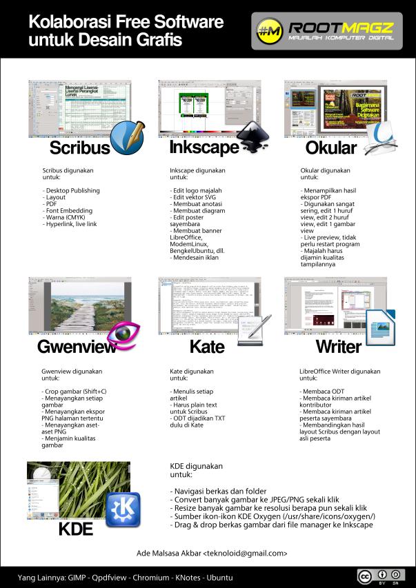 poster-kolaborasi-free-software2